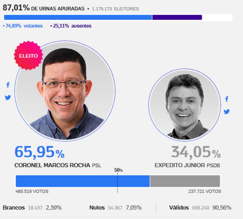 Coronel Marcos Rocha é eleito governador de Rondônia  - Gente de Opinião
