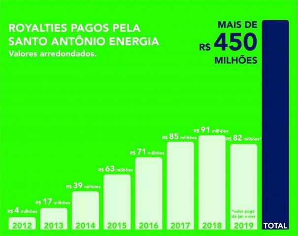 Hidrelétrica Santo Antônio já pagou mais de R$ 450 milhões em royalties - Gente de Opinião