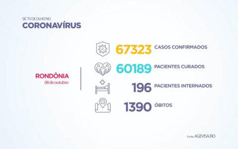 Ontem, 08/10, foram registrados 6 mortes por Covid-19 em Rondônia