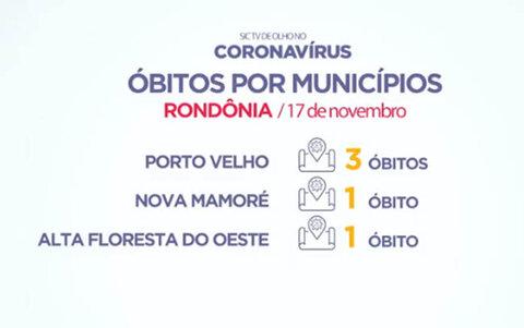 Cinco mortes são registradas nas ultimas 24 horas em Rondônia por COVID-19