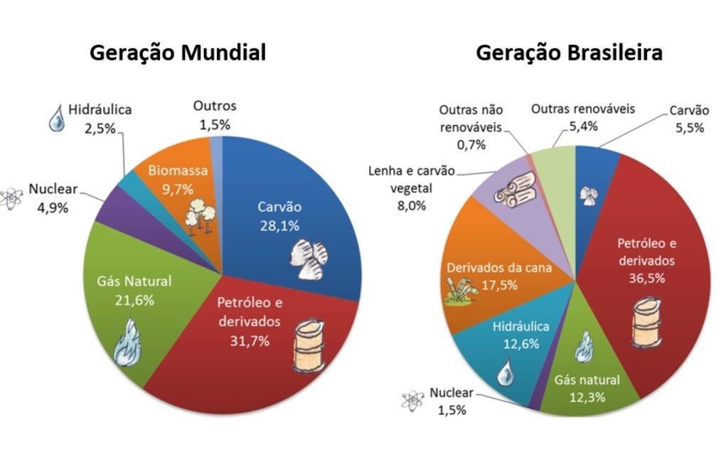 Energia elétrica mundial: uns choram, o Brasil deveria comemorar! Por Viviane Paes - Gente de Opinião