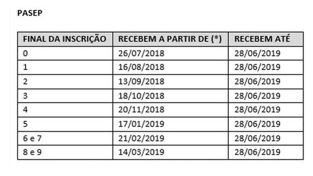 O abono salarial PIS-Pasep 2018-2019 começa a ser pago. - Gente de Opinião