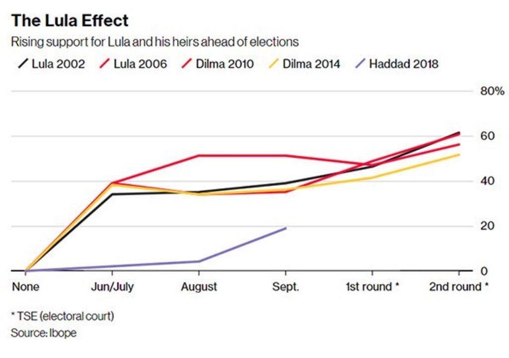 Bloomberg: da prisão, Lula domina eleições - Gente de Opinião