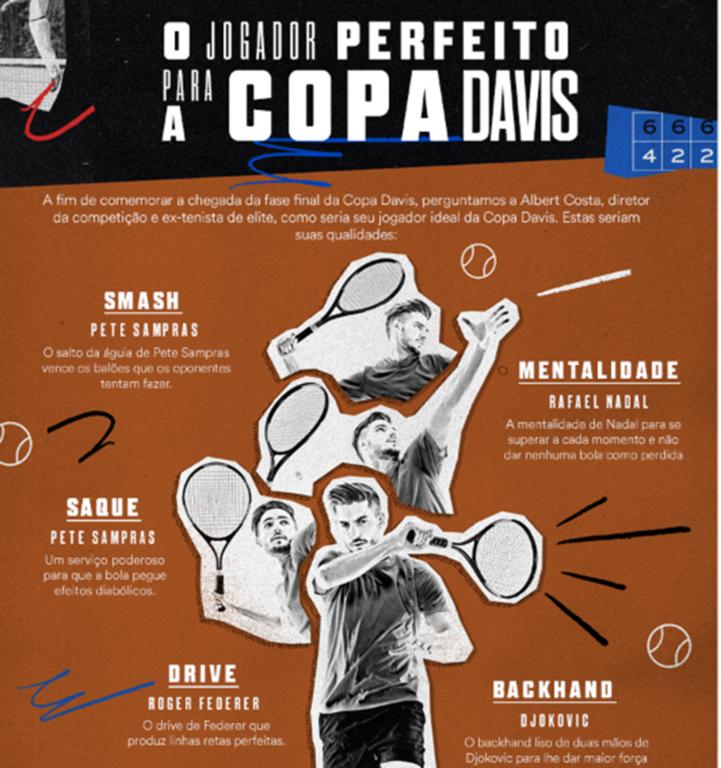 Um jogador ideal para a Copa Davis  - Gente de Opinião