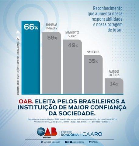 OAB está entre as instituições com melhor reconhecimento pela sociedade - Gente de Opinião