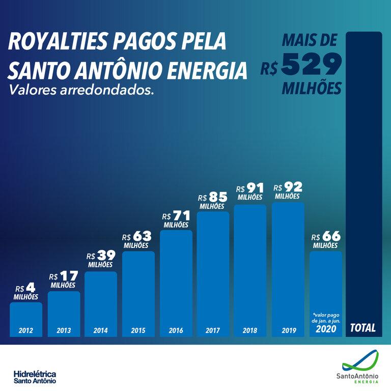 Hidrelétrica Santo Antônio já pagou mais de meio bilhão de royalties à Prefeitura de Porto Velho, ao estado de RO e à União - Gente de Opinião
