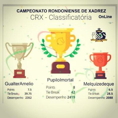 Confira a classificação final do 1º Campeonato Rondoniense de Xadrez OnLine/CRX 2020