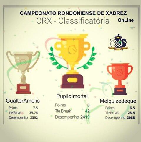 Confira a classificação final do 1º Campeonato Rondoniense de Xadrez OnLine/CRX 2020 - Gente de Opinião