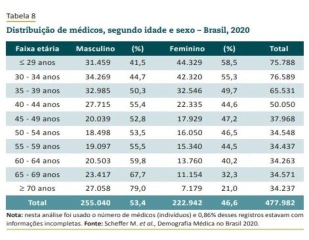 Número de mulheres médicas é crescente no Brasil   - Gente de Opinião