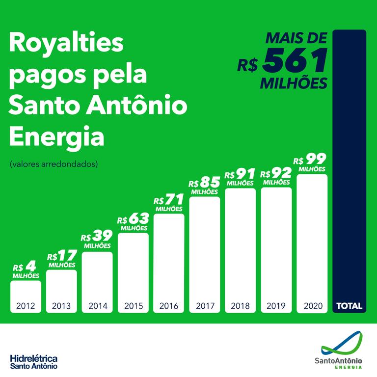 Hidrelétrica Santo Antônio ultrapassa a marca de R$ 560 milhões em royalties pagos em Rondônia - Gente de Opinião