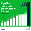 Hidrelétrica Santo Antônio ultrapassa a marca de R$ 560 milhões em royalties pagos em Rondônia