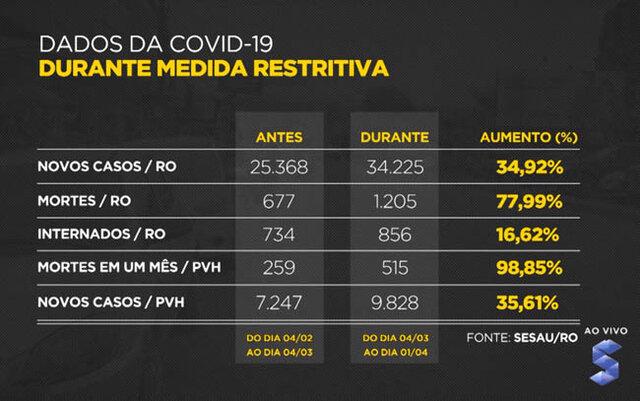 Everton Leoni: crescem os números da Covid-19 em Rondônia, mesmo com as fortes restrições - Gente de Opinião