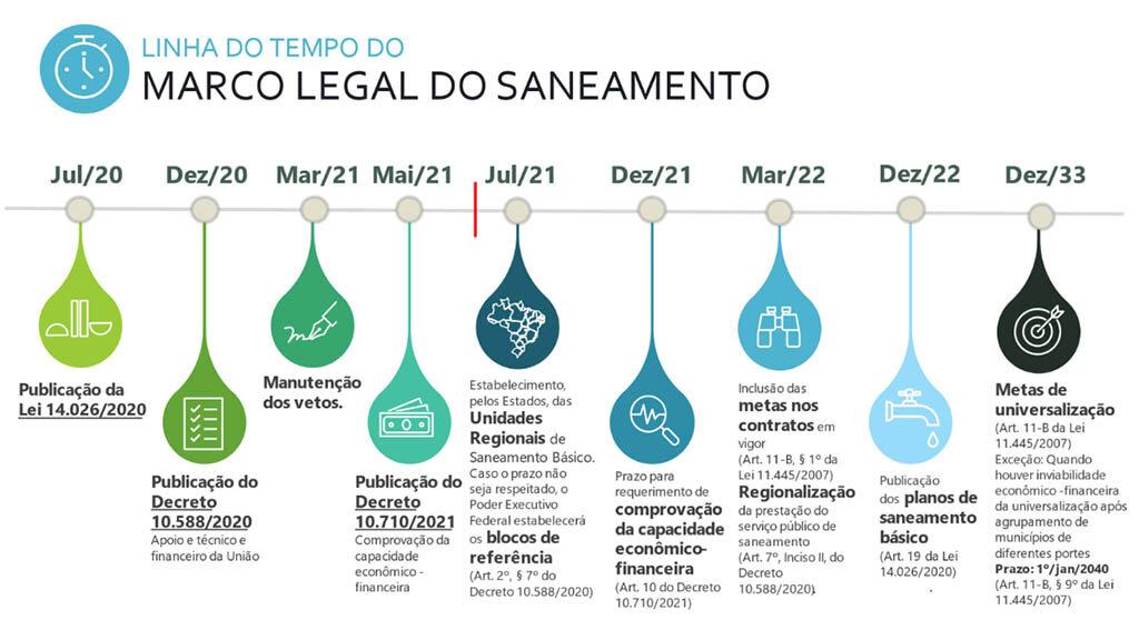 Rondônia: um ano após novo marco do saneamento, regionalização avança no país e dá novo ânimo ao setor, aponta levantamento inédito - Gente de Opinião