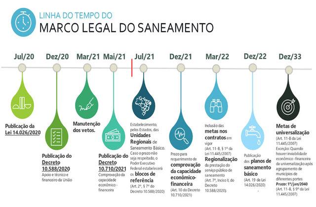 Rondônia: um ano após novo marco do saneamento, regionalização avança no país e dá novo ânimo ao setor, aponta levantamento inédito