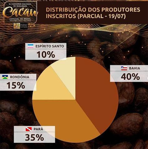 Rondônia tem produtores inscritos no II Concurso Nacional de Qualidade do Cacau - Gente de Opinião