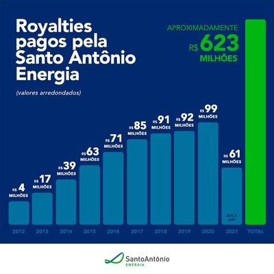 Hidrelétrica Santo Antônio bate a marca de mais de R$ 620 milhões em royalties pagos